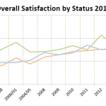 Line graph depicting user satisfaction over time by status